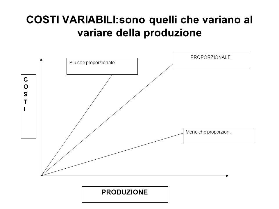 COSTI VARIABILI:sono quelli che variano al variare della produzione PROPORZIONALE COSTICOSTI PRODUZIONE Più che proporzionale Meno che proporzion.