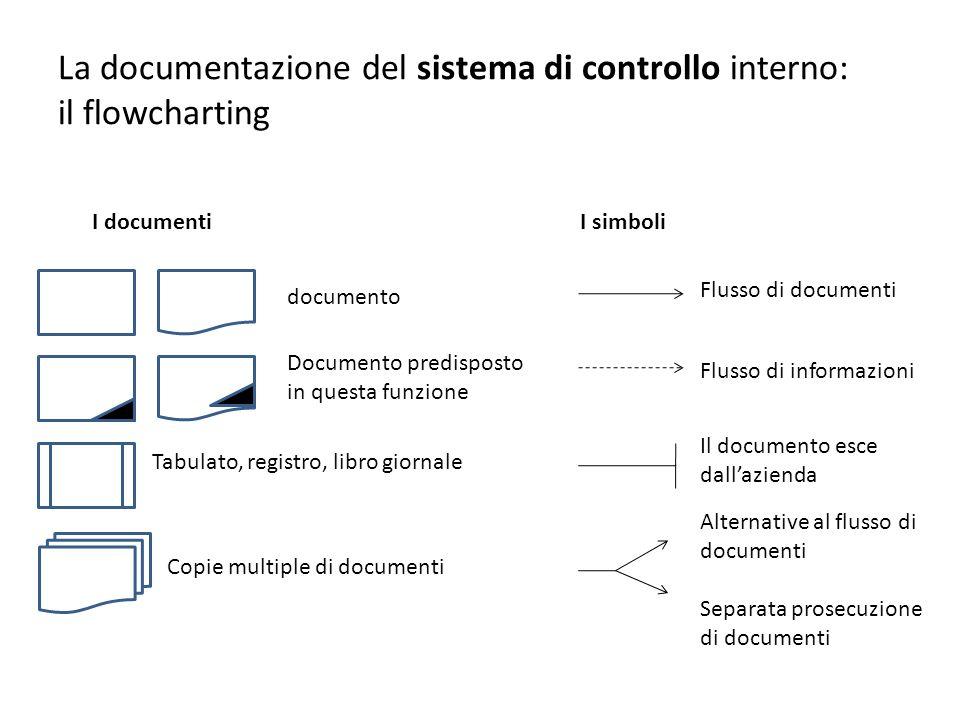 La documentazione del sistema di controllo interno: il flowcharting I documenti documento Documento predisposto in questa funzione Tabulato, registro,