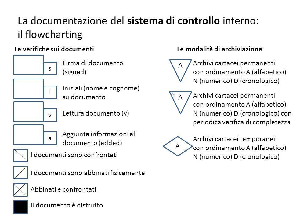 La documentazione del sistema di controllo interno: il flowcharting Le verifiche sui documentiLe modalità di archiviazione s i v a Firma di documento