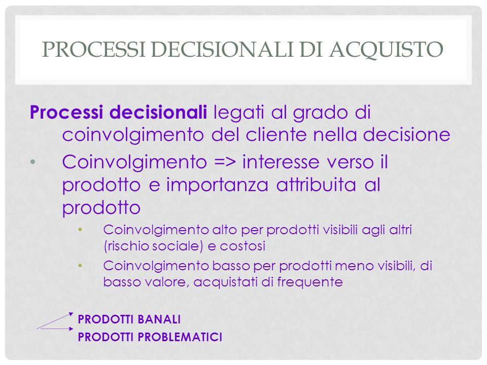 PROCESSI DECISIONALI DI ACQUISTO Processi decisionali legati al grado di coinvolgimento del cliente nella decisione Coinvolgimento => interesse verso
