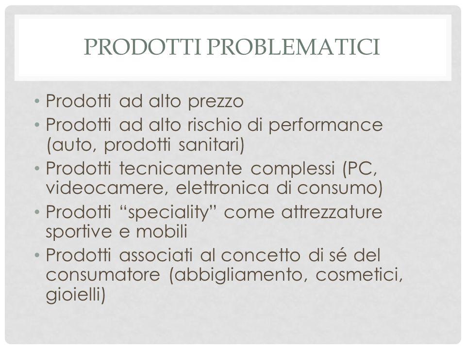 Prodotti ad alto prezzo Prodotti ad alto rischio di performance (auto, prodotti sanitari) Prodotti tecnicamente complessi (PC, videocamere, elettronic