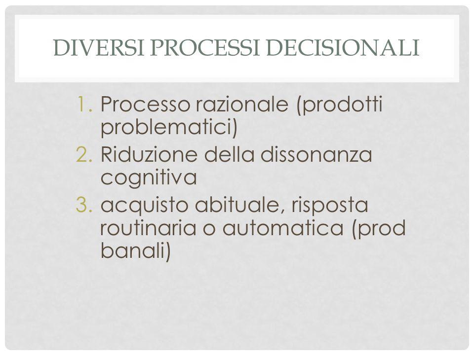 DIVERSI PROCESSI DECISIONALI 1.Processo razionale (prodotti problematici) 2.Riduzione della dissonanza cognitiva 3.acquisto abituale, risposta routinaria o automatica (prod banali)