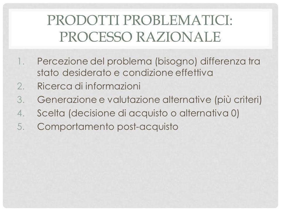 PRODOTTI PROBLEMATICI: PROCESSO RAZIONALE 1.Percezione del problema (bisogno) differenza tra stato desiderato e condizione effettiva 2.Ricerca di info