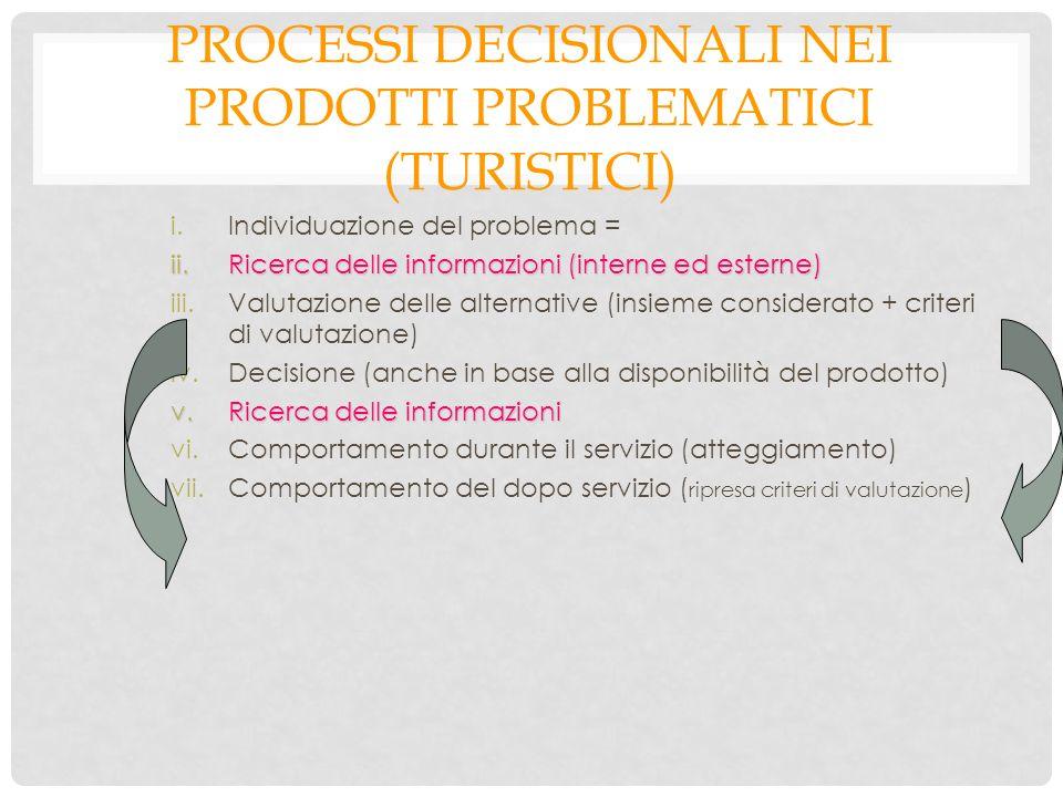 PROCESSI DECISIONALI NEI PRODOTTI PROBLEMATICI (TURISTICI) i.Individuazione del problema = ii.Ricerca delle informazioni (interne ed esterne) iii.Valutazione delle alternative (insieme considerato + criteri di valutazione) iv.Decisione (anche in base alla disponibilità del prodotto) v.Ricerca delle informazioni vi.Comportamento durante il servizio (atteggiamento) vii.Comportamento del dopo servizio ( ripresa criteri di valutazione )