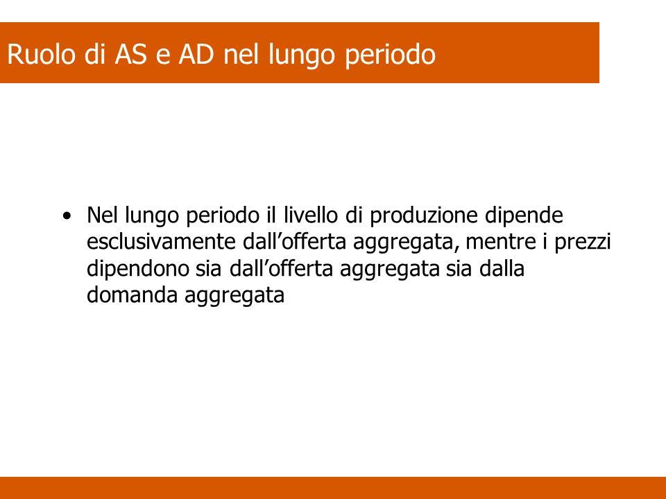 Ruolo di AS e AD nel lungo periodo Nel lungo periodo il livello di produzione dipende esclusivamente dallofferta aggregata, mentre i prezzi dipendono
