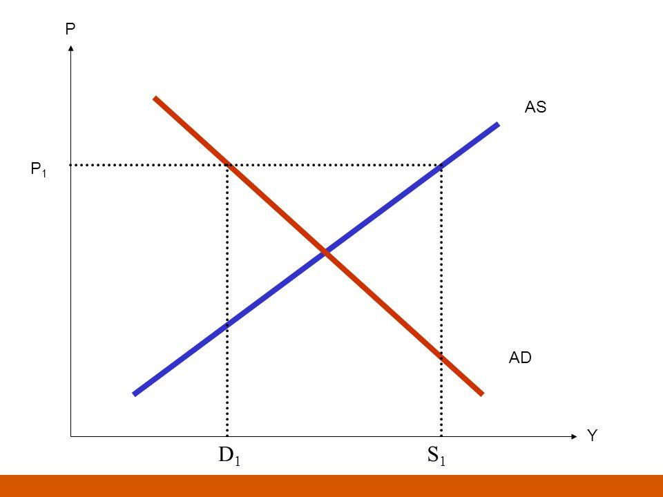 Il breve periodo Nel breve periodo la curva di offerta aggregata è orizzontale; Nel breve periodo il livello dei prezzi è determinato dallequilibrio fra la AS e la AD, mentre il livello del prodotto può assumere qualsiasi valore ma in concreto è determinato dalla posizione della AD; Nel breve periodo il livello della produzione non influisce sul livello dei prezzi Ne consegue che nel breve periodo il livello di produzione è determinato unicamente dalla domanda aggregata e non influisce sul livello dei prezzi
