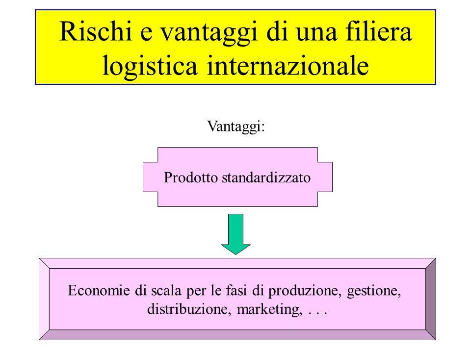 Rischi e vantaggi di una filiera logistica internazionale Vantaggi: Prodotto standardizzato Economie di scala per le fasi di produzione, gestione, distribuzione, marketing,...