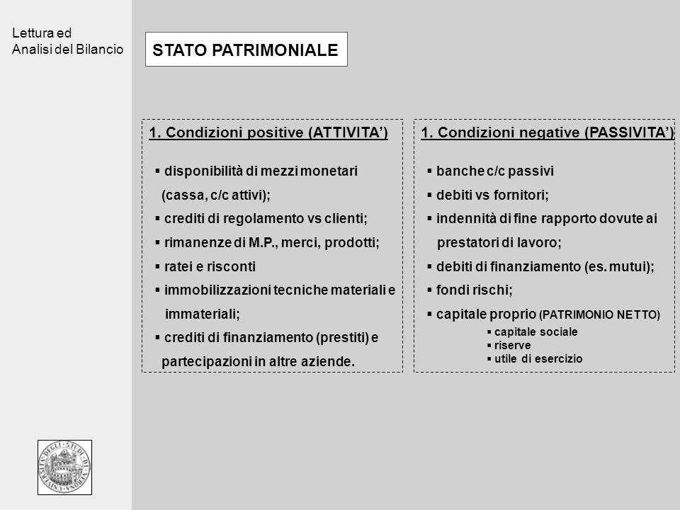 Lettura ed Analisi del Bilancio STATO PATRIMONIALE 1. Condizioni positive (ATTIVITA)1. Condizioni negative (PASSIVITA) disponibilità di mezzi monetari