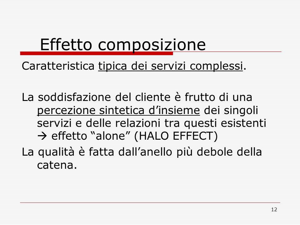 12 Effetto composizione Caratteristica tipica dei servizi complessi.
