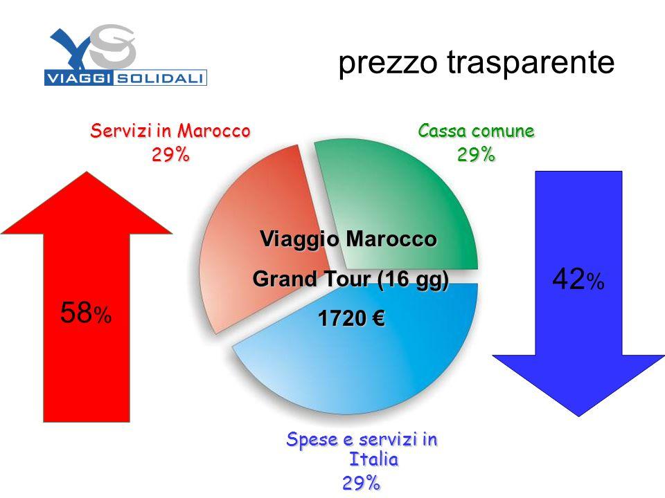 prezzo trasparente Cassa comune 29% Servizi in Marocco 29% Spese e servizi in Italia 29% 58 % 42 % Viaggio Marocco Grand Tour (16 gg) 1720 1720