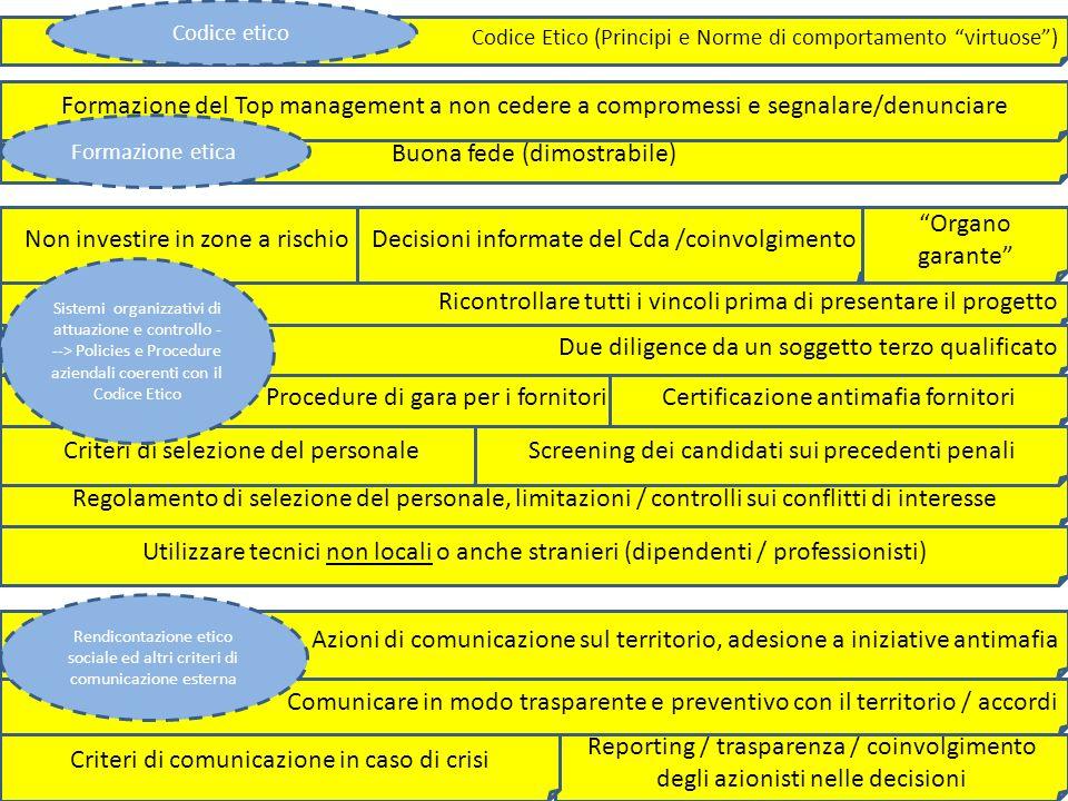 Utilizzare tecnici non locali o anche stranieri (dipendenti / professionisti) Non investire in zone a rischio Ricontrollare tutti i vincoli prima di presentare il progetto Buona fede (dimostrabile) Procedure di gara per i fornitori Reporting / trasparenza / coinvolgimento degli azionisti nelle decisioni Decisioni informate del Cda /coinvolgimento Organo garante Regolamento di selezione del personale, limitazioni / controlli sui conflitti di interesse Criteri di selezione del personale Azioni di comunicazione sul territorio, adesione a iniziative antimafia Codice Etico (Principi e Norme di comportamento virtuose) Screening dei candidati sui precedenti penali Certificazione antimafia fornitori Formazione del Top management a non cedere a compromessi e segnalare/denunciare Criteri di comunicazione in caso di crisi Comunicare in modo trasparente e preventivo con il territorio / accordi Due diligence da un soggetto terzo qualificato Codice etico Formazione etica Sistemi organizzativi di attuazione e controllo - --> Policies e Procedure aziendali coerenti con il Codice Etico Rendicontazione etico sociale ed altri criteri di comunicazione esterna