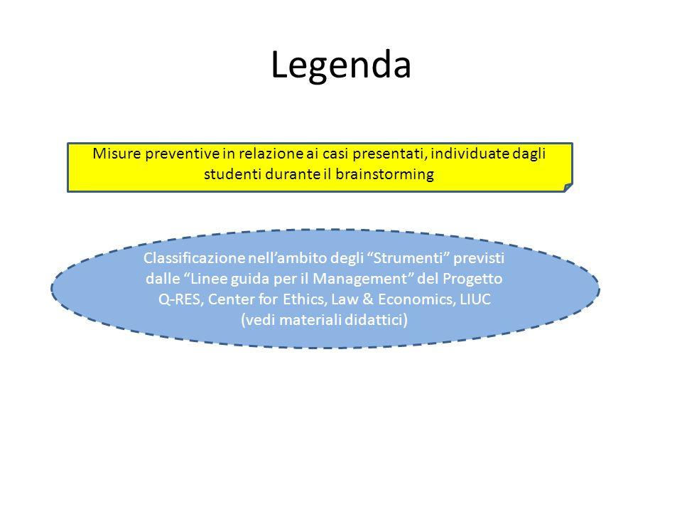 Legenda Misure preventive in relazione ai casi presentati, individuate dagli studenti durante il brainstorming Classificazione nellambito degli Strumenti previsti dalle Linee guida per il Management del Progetto Q-RES, Center for Ethics, Law & Economics, LIUC (vedi materiali didattici)