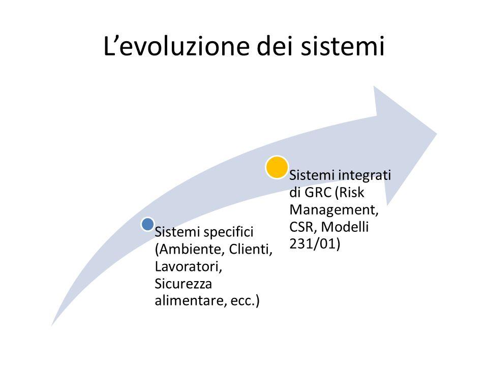 Levoluzione dei sistemi Sistemi specifici (Ambiente, Clienti, Lavoratori, Sicurezza alimentare, ecc.) Sistemi integrati di GRC (Risk Management, CSR, Modelli 231/01)