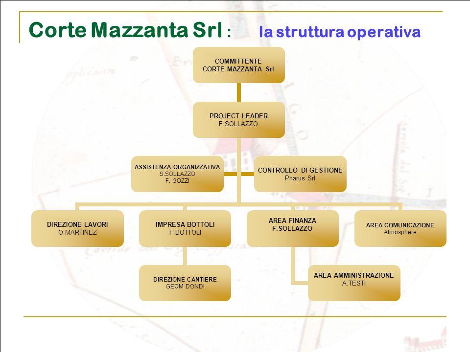 Corte Mazzanta Srl : la struttura operativa COMMITTENTE CORTE MAZZANTA Srl PROJECT LEADER F.SOLLAZZO DIREZIONE LAVORI O.MARTINEZ IMPRESA BOTTOLI F.BOT