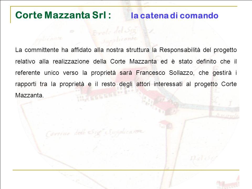 Corte Mazzanta Srl : la catena di comando La committente ha affidato alla nostra struttura la Responsabilità del progetto relativo alla realizzazione
