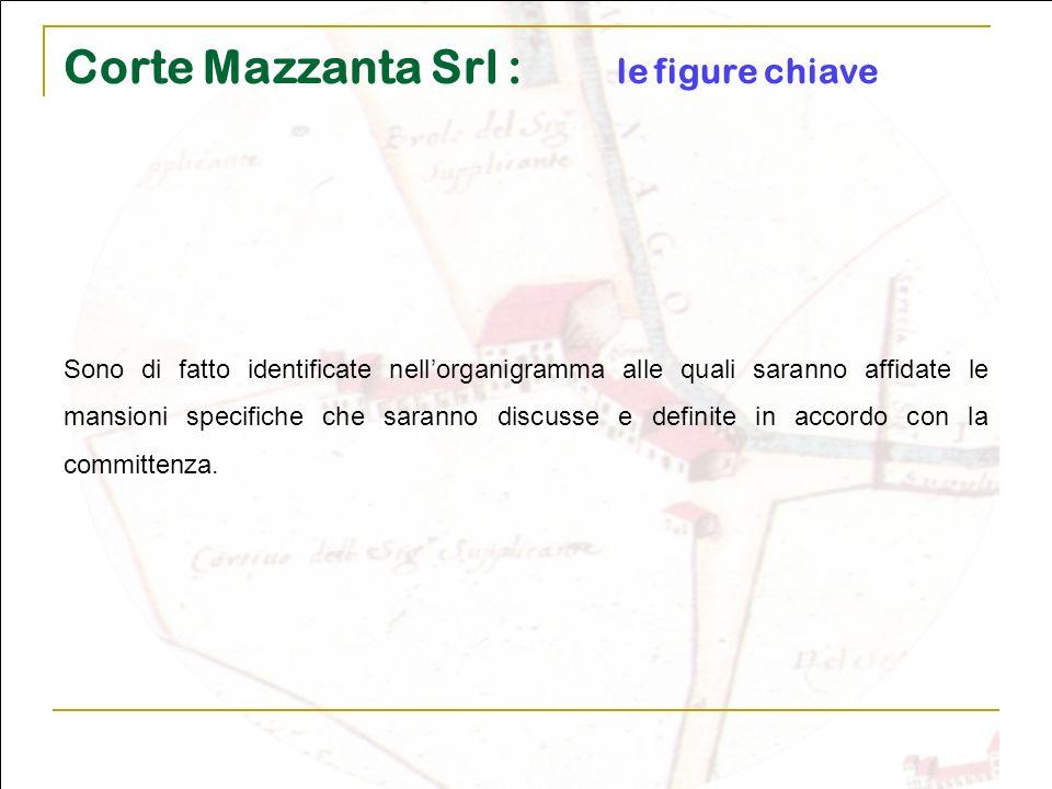 Corte Mazzanta Srl : le figure chiave Sono di fatto identificate nellorganigramma alle quali saranno affidate le mansioni specifiche che saranno discu
