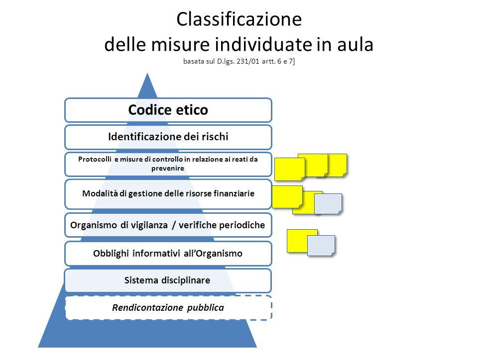 Classificazione delle misure individuate in aula basata sul D.lgs.