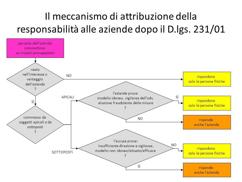 Il meccanismo di attribuzione della responsabilità alle aziende dopo il D.lgs.