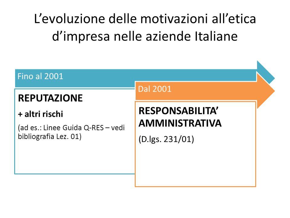 Levoluzione delle motivazioni alletica dimpresa nelle aziende Italiane Fino al 2001 REPUTAZIONE + altri rischi (ad es.: Linee Guida Q-RES – vedi bibliografia Lez.