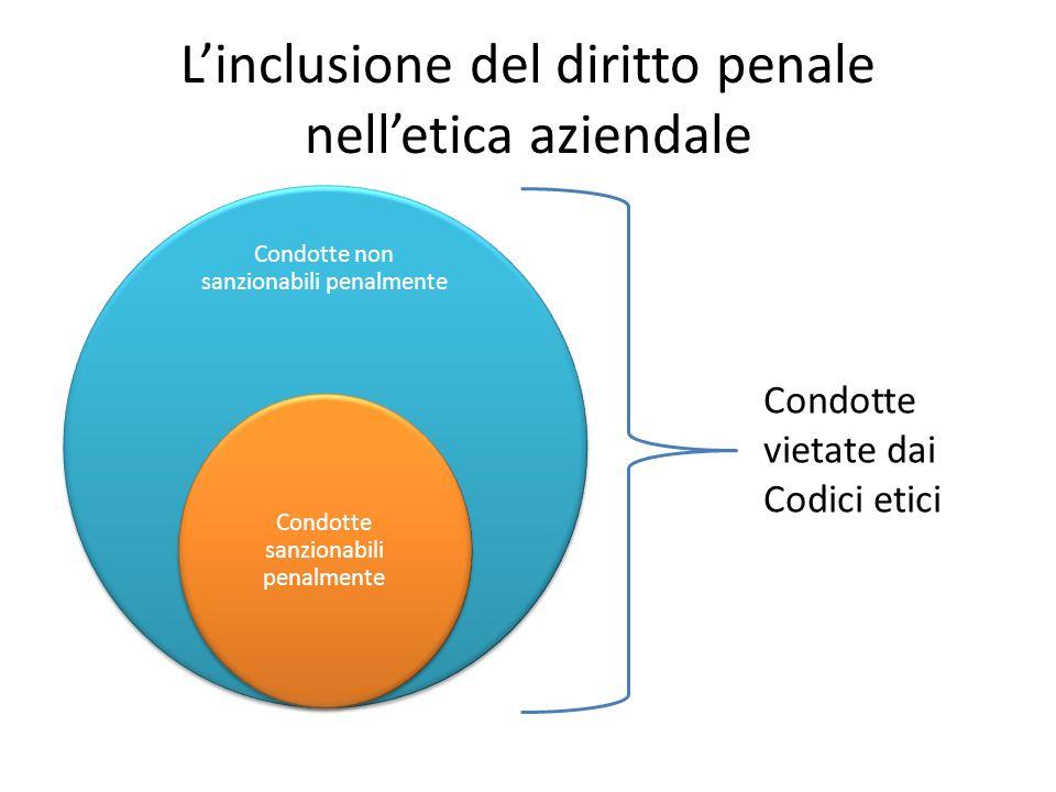 Condotte non sanzionabili penalmente Condotte sanzionabili penalmente Linclusione del diritto penale nelletica aziendale Condotte vietate dai Codici etici