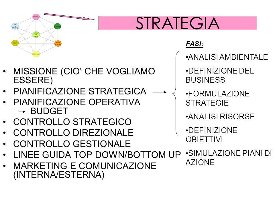 STRATEGIA MISSIONE (CIO CHE VOGLIAMO ESSERE) PIANIFICAZIONE STRATEGICA PIANIFICAZIONE OPERATIVA BUDGET CONTROLLO STRATEGICO CONTROLLO DIREZIONALE CONTROLLO GESTIONALE LINEE GUIDA TOP DOWN/BOTTOM UP MARKETING E COMUNICAZIONE (INTERNA/ESTERNA) FASI: ANALISI AMBIENTALE DEFINIZIONE DEL BUSINESS FORMULAZIONE STRATEGIE ANALISI RISORSE DEFINIZIONE OBIETTIVI SIMULAZIONE PIANI DI AZIONE
