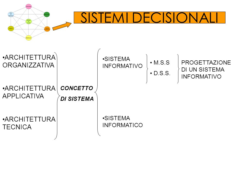 SISTEMI DECISIONALI ARCHITETTURA ORGANIZZATIVA ARCHITETTURA APPLICATIVA ARCHITETTURA TECNICA CONCETTO DI SISTEMA SISTEMA INFORMATIVO SISTEMA INFORMATICO M.S.S D.S.S.