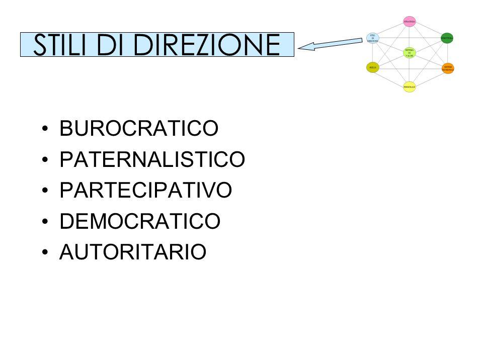 BUROCRATICO PATERNALISTICO PARTECIPATIVO DEMOCRATICO AUTORITARIO STILI DI DIREZIONE