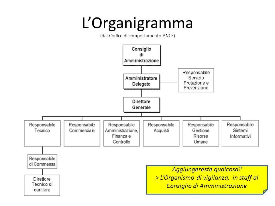 LOrganigramma (dal Codice di comportamento ANCE) Aggiungereste qualcosa.