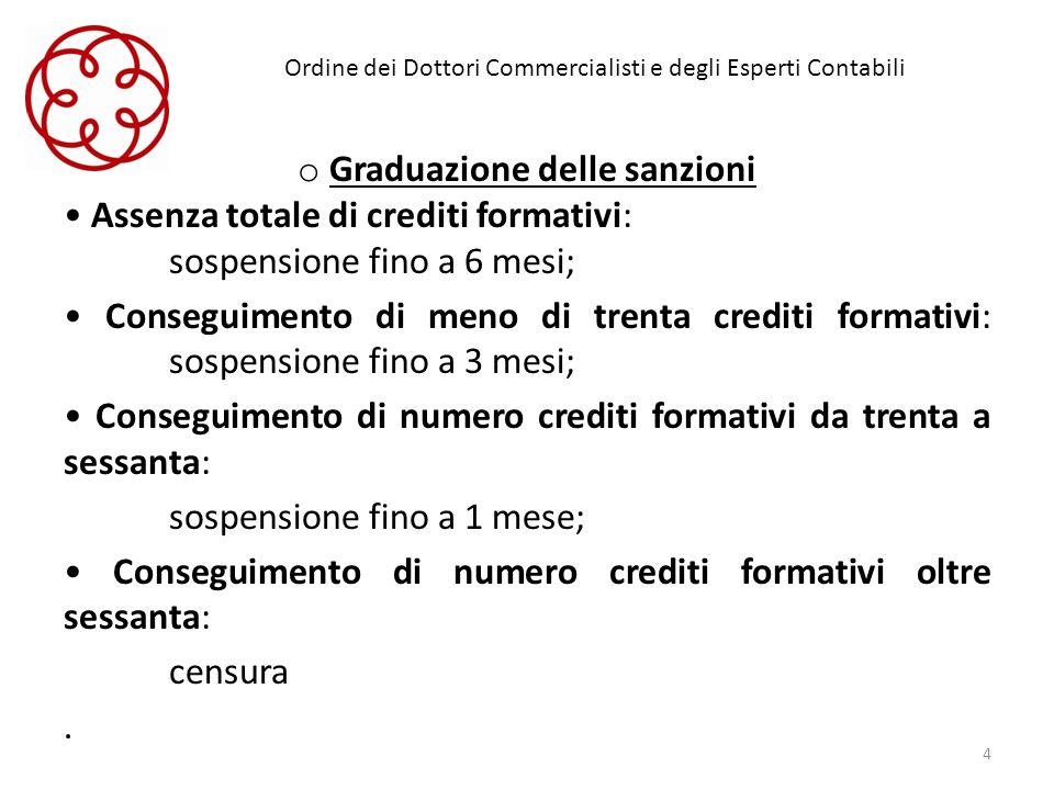Ordine dei Dottori Commercialisti e degli Esperti Contabili o Graduazione delle sanzioni Assenza totale di crediti formativi: sospensione fino a 6 mes