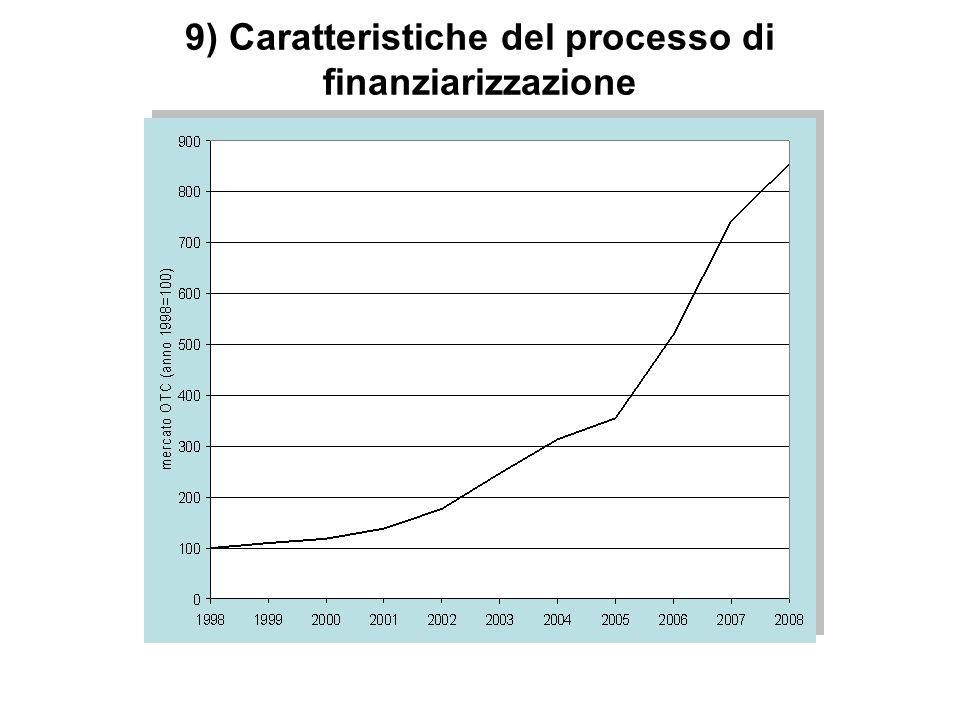 9) Caratteristiche del processo di finanziarizzazione