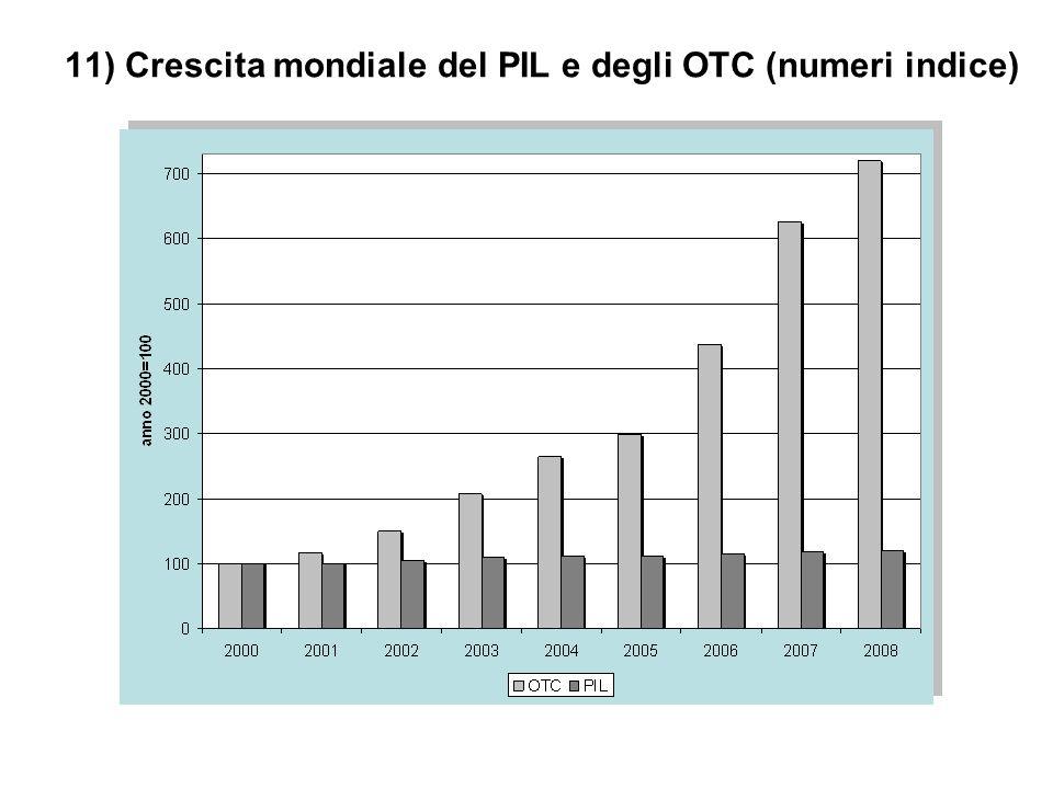 11) Crescita mondiale del PIL e degli OTC (numeri indice)