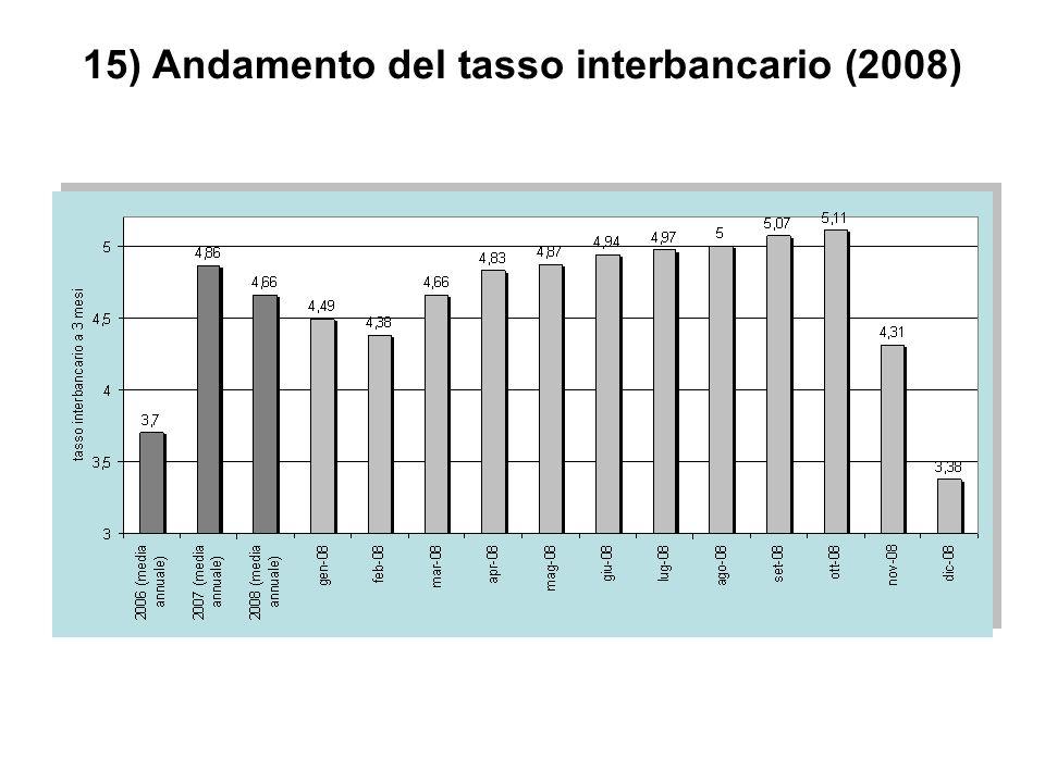 15) Andamento del tasso interbancario (2008)