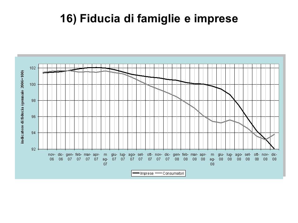 16) Fiducia di famiglie e imprese