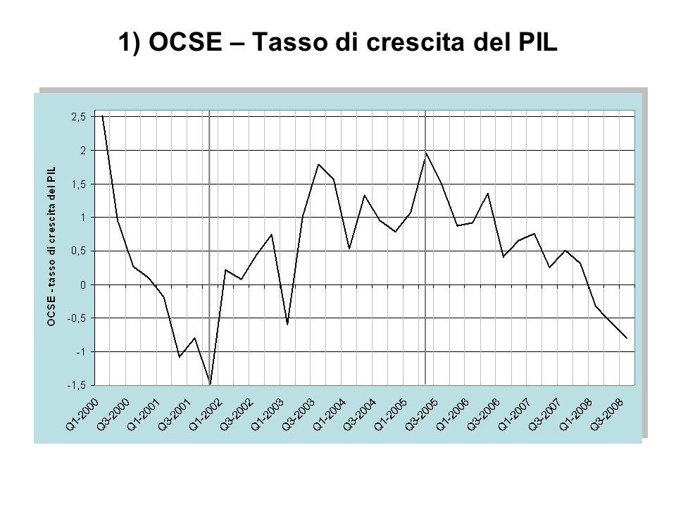 1) OCSE – Tasso di crescita del PIL