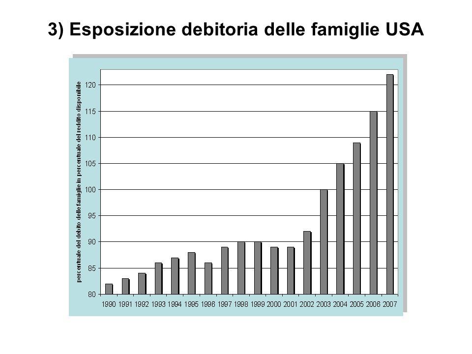3) Esposizione debitoria delle famiglie USA