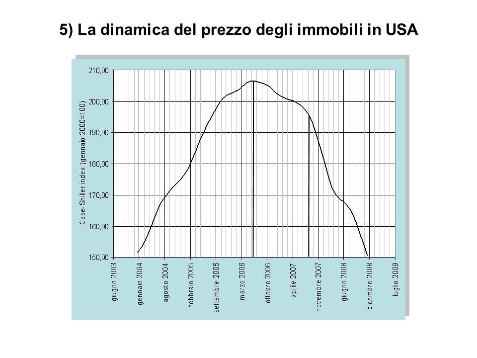 5) La dinamica del prezzo degli immobili in USA