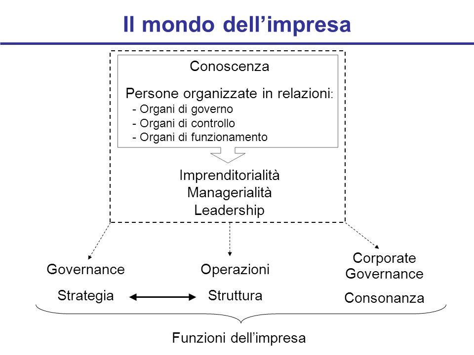 Il mondo dellimpresa Conoscenza Persone organizzate in relazioni : - Organi di governo - Organi di controllo - Organi di funzionamento Imprenditoriali