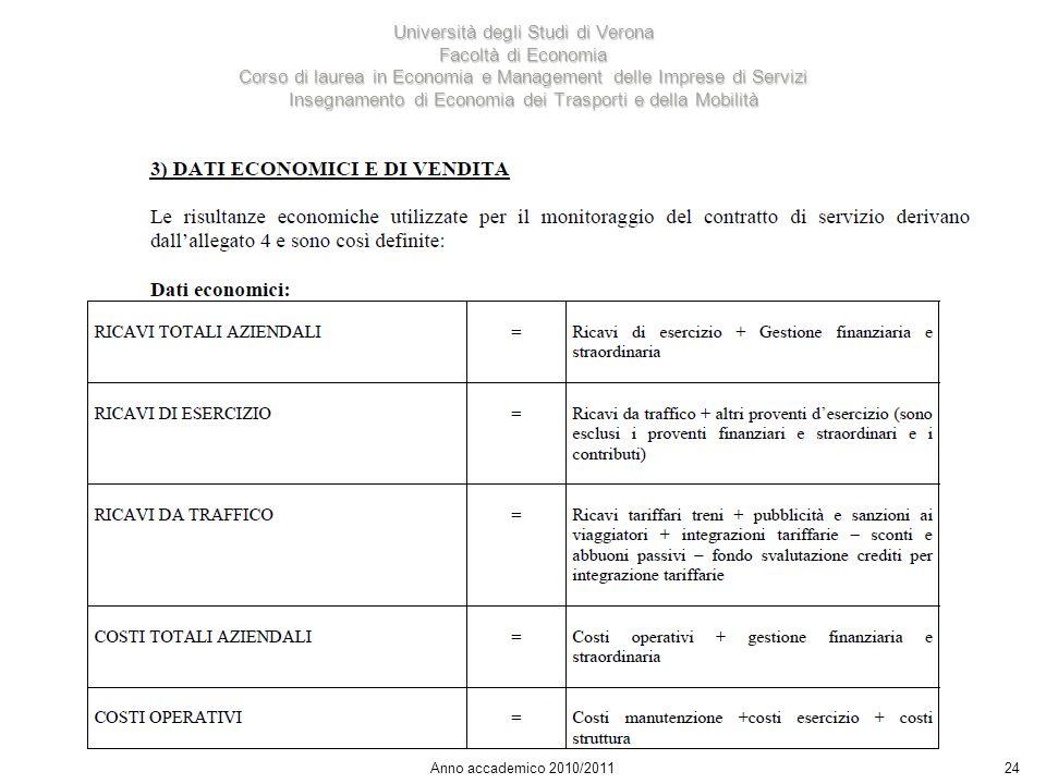 24 Università degli Studi di Verona Facoltà di Economia Corso di laurea in Economia e Management delle Imprese di Servizi Insegnamento di Economia dei