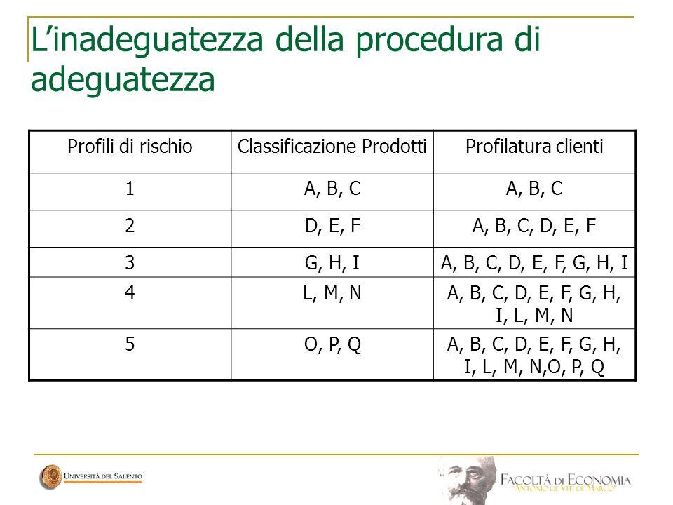 Linadeguatezza della procedura di adeguatezza Profili di rischioClassificazione ProdottiProfilatura clienti 1A, B, C 2D, E, FA, B, C, D, E, F 3G, H, I