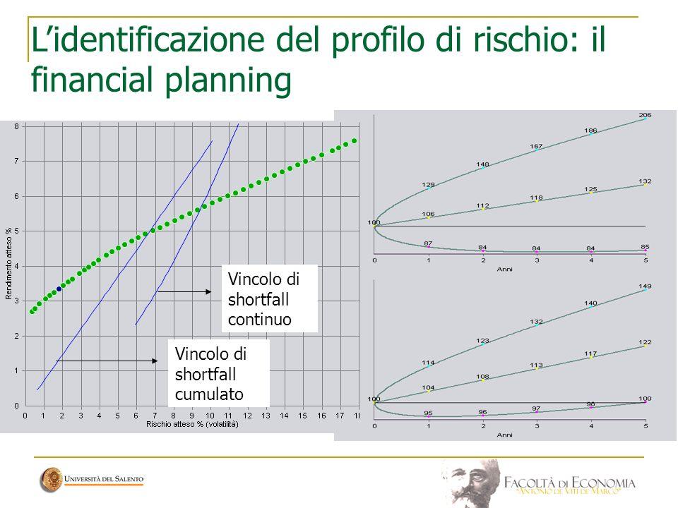 Lidentificazione del profilo di rischio: il financial planning Vincolo di shortfall cumulato Vincolo di shortfall continuo