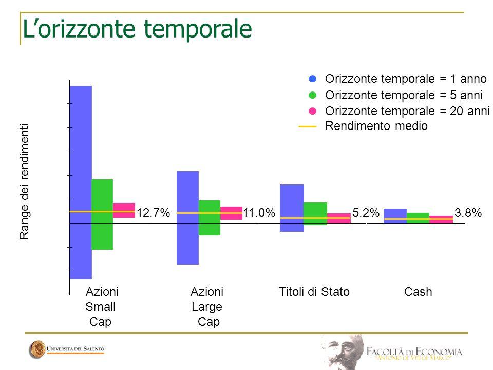 Azioni Small Cap Azioni Large Cap Titoli di StatoCash Orizzonte temporale = 1 anno Orizzonte temporale = 5 anni Orizzonte temporale = 20 anni Rendimen