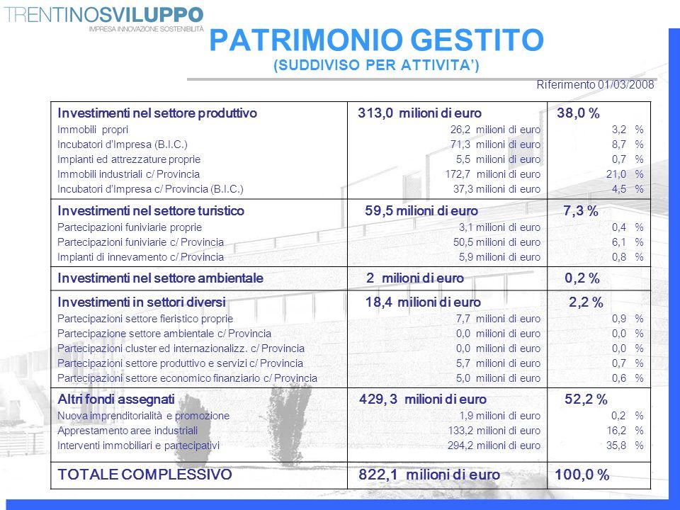 PATRIMONIO GESTITO (SUDDIVISO PER ATTIVITA) Riferimento 01/03/2008 Investimenti nel settore produttivo Immobili propri Incubatori dImpresa (B.I.C.) Im