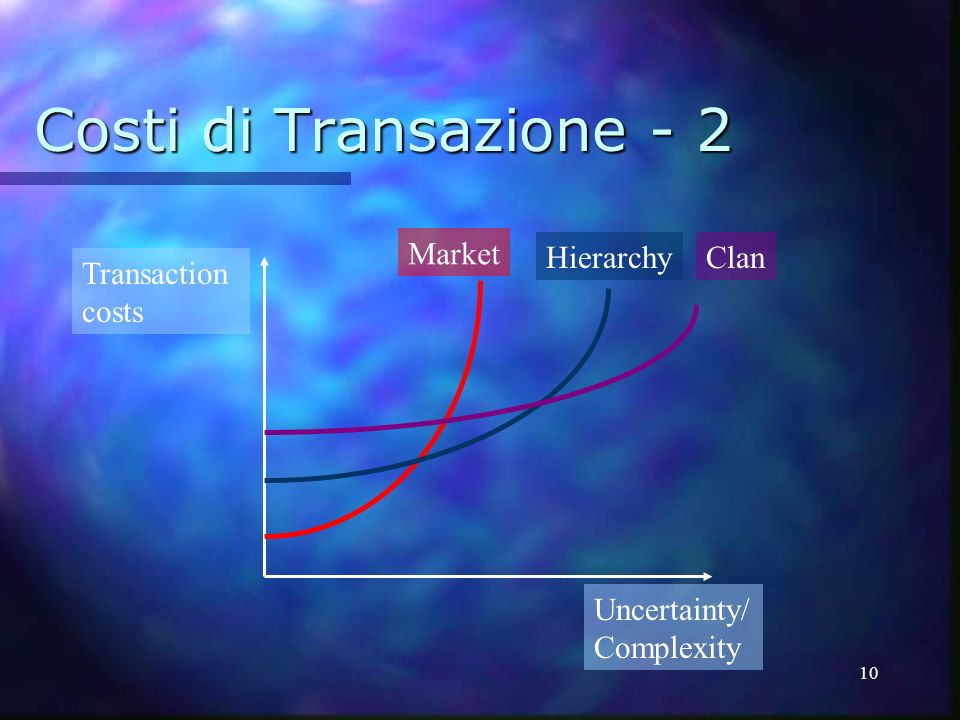 10 Costi di Transazione - 2 Transaction costs Uncertainty/ Complexity Market HierarchyClan