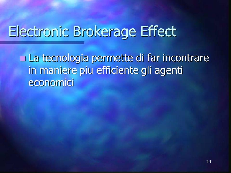 14 Electronic Brokerage Effect La tecnologia permette di far incontrare in maniere piu efficiente gli agenti economici La tecnologia permette di far i