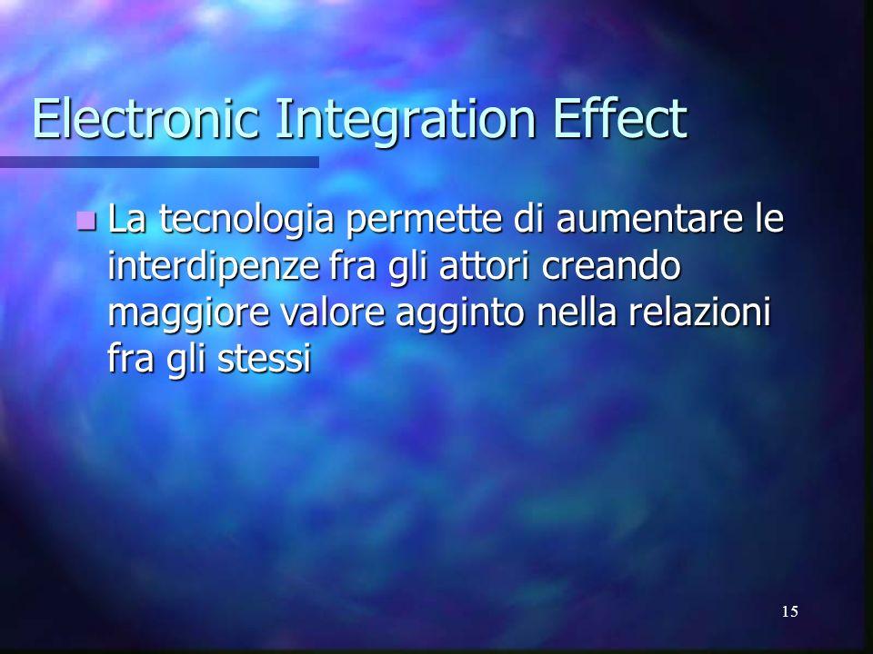 15 Electronic Integration Effect La tecnologia permette di aumentare le interdipenze fra gli attori creando maggiore valore agginto nella relazioni fr
