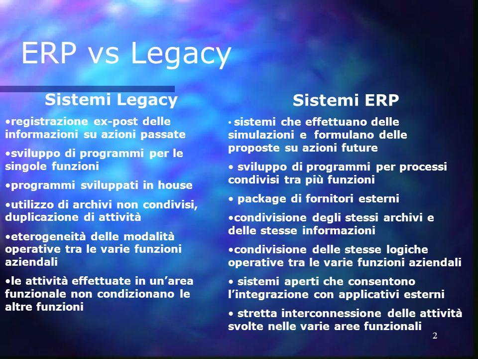 2 Sistemi Legacy registrazione ex-post delle informazioni su azioni passate sviluppo di programmi per le singole funzioni programmi sviluppati in hous