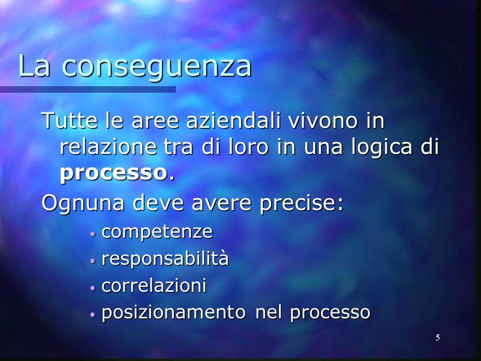 5 La conseguenza Tutte le aree aziendali vivono in relazione tra di loro in una logica di processo. Ognuna deve avere precise: competenze competenze r