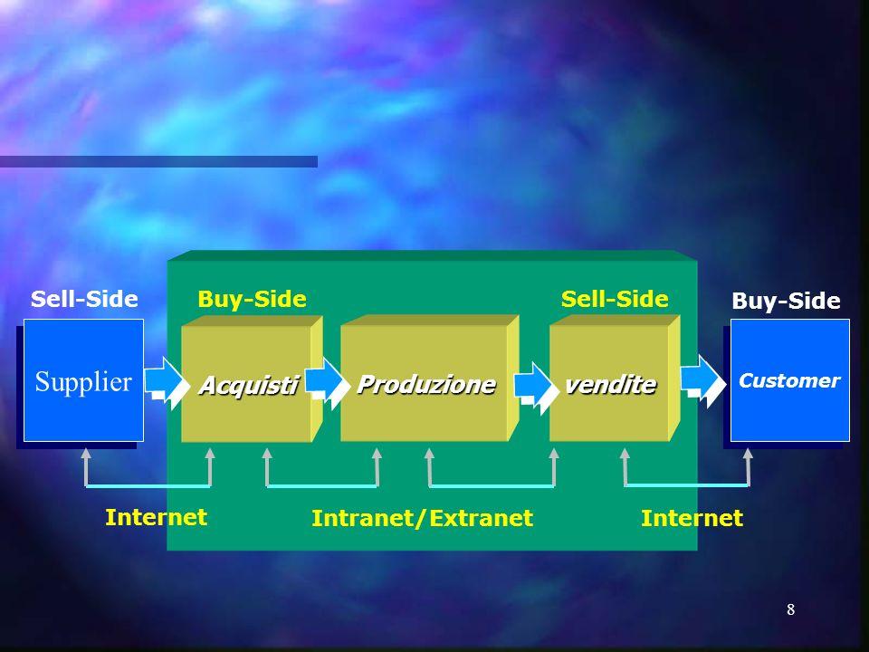 9 Costi di Transazione - 1 Incertezza/Complessità Piccoli Numeri Opportunismo Blocco Informativo Blocco Informativo Razionalità Limitata Fattori Umani Fattori ambientali