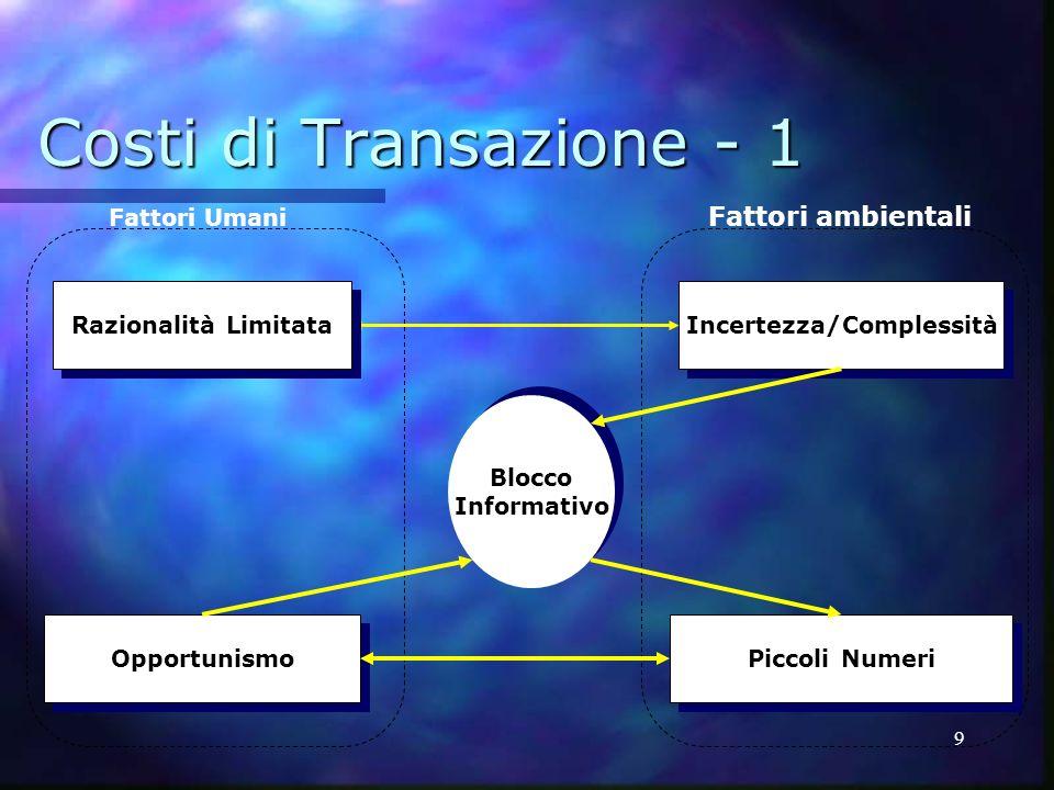 9 Costi di Transazione - 1 Incertezza/Complessità Piccoli Numeri Opportunismo Blocco Informativo Blocco Informativo Razionalità Limitata Fattori Umani