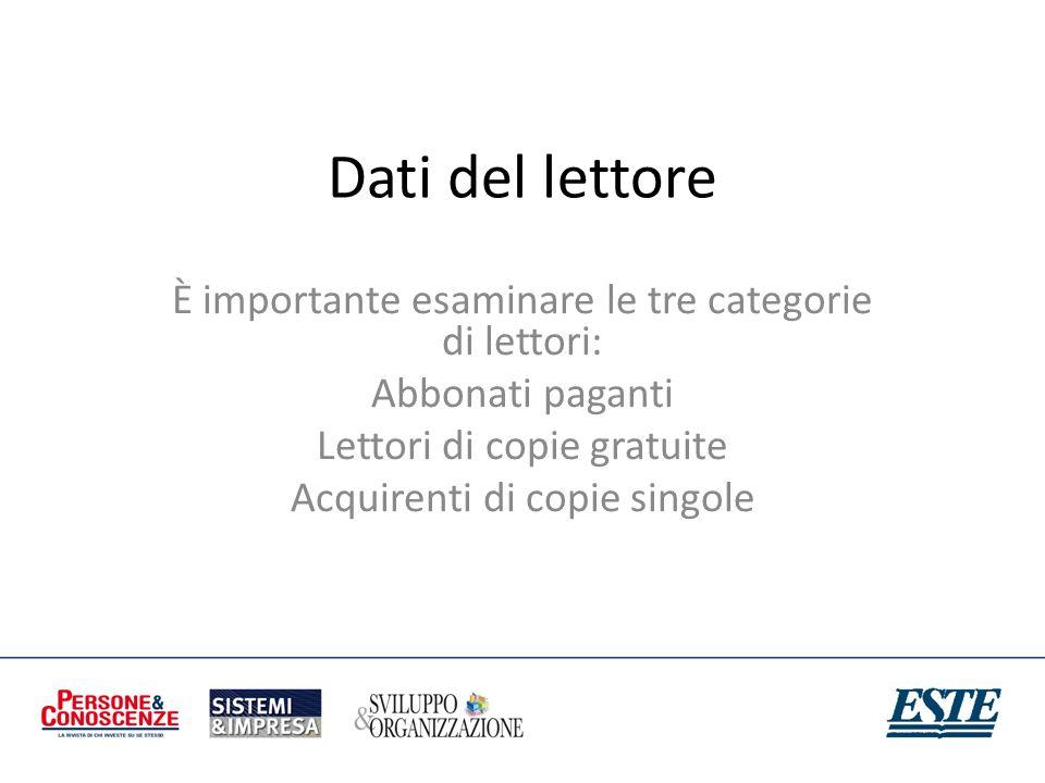 Dati del lettore È importante esaminare le tre categorie di lettori: Abbonati paganti Lettori di copie gratuite Acquirenti di copie singole